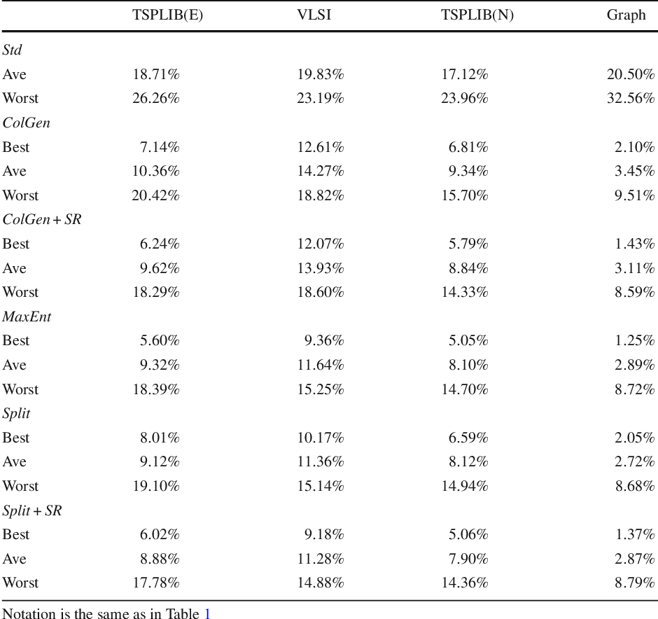 Table 2 from An Experimental Evaluation of the Best-of