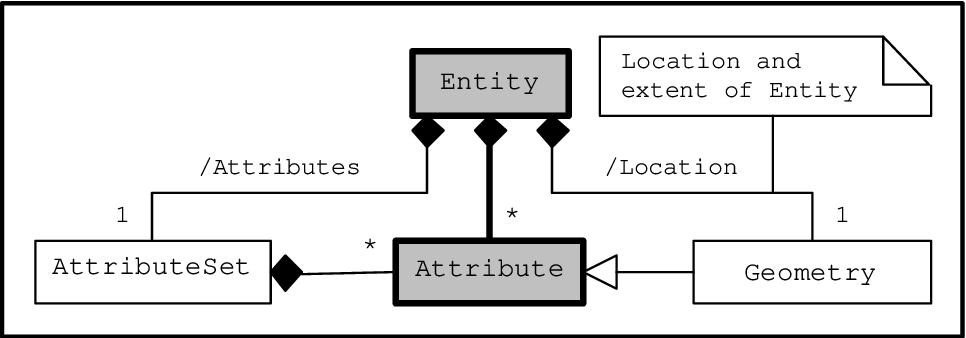 Figure 1 from On the integration of object-based models