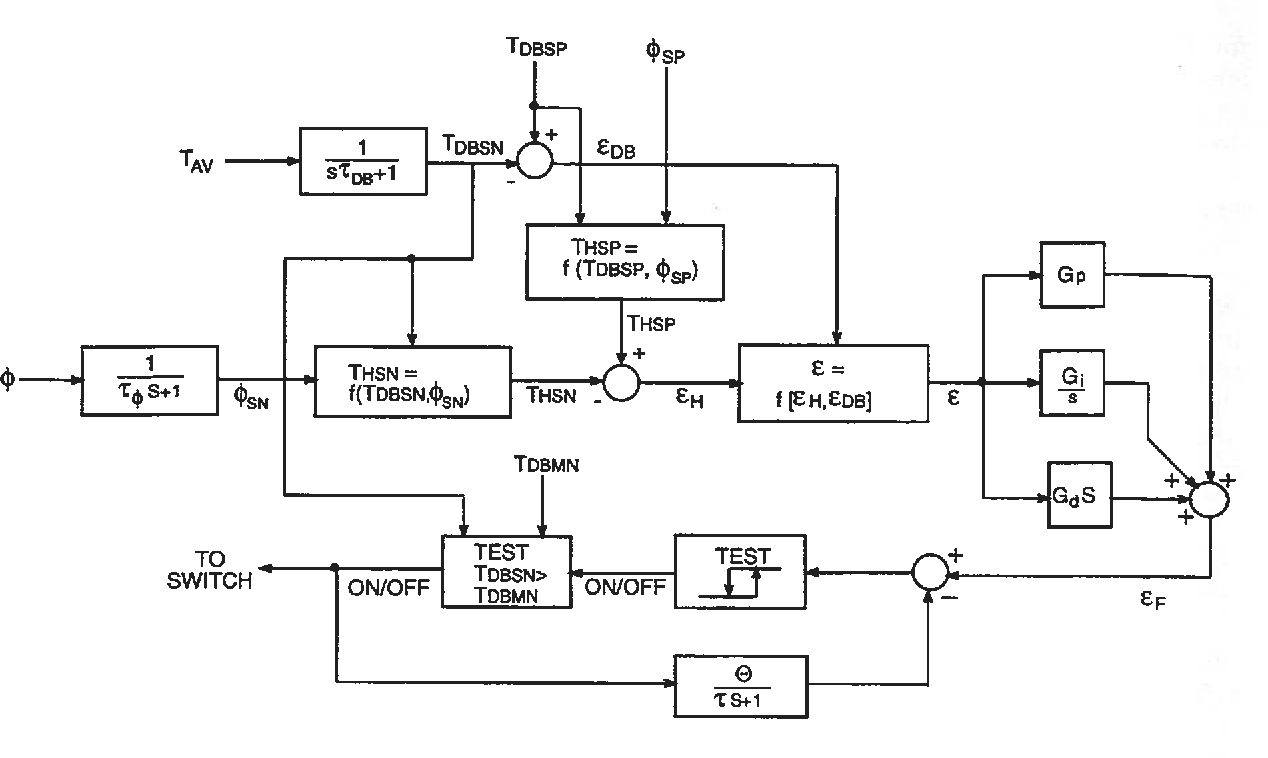 hight resolution of block diagram of the integrated temperature and humidity controller