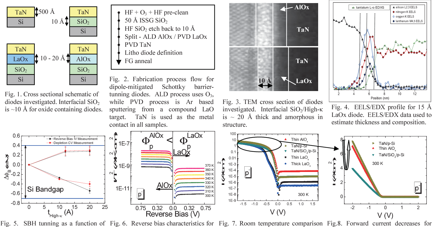 hight resolution of cross sectional schematic of diodes investigated interfacial sio2 is 10