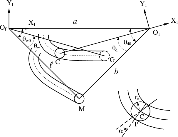 Figure 1 from Design of Geneva mechanisms with curved