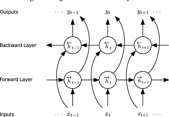 Figure 2 from Hybrid speech recognition with Deep