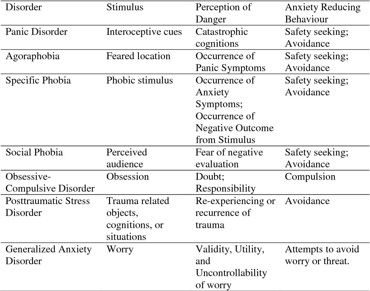 Table 1 From A Cognitive Behavioral Case Formulation
