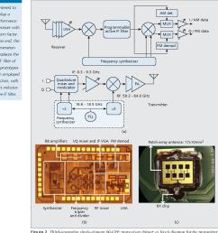 third generation single element 60 ghz transceiver chipset a [ 1302 x 1360 Pixel ]