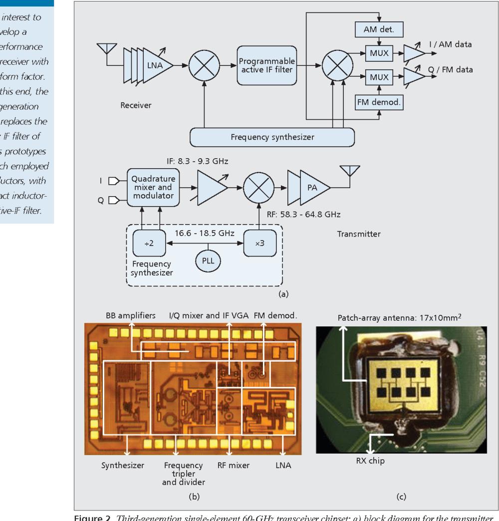 medium resolution of third generation single element 60 ghz transceiver chipset a