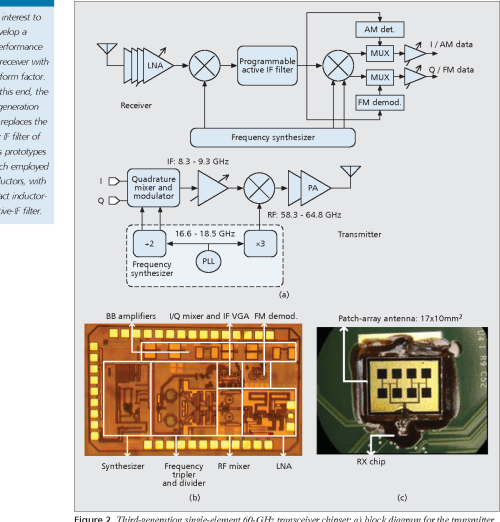 small resolution of third generation single element 60 ghz transceiver chipset a