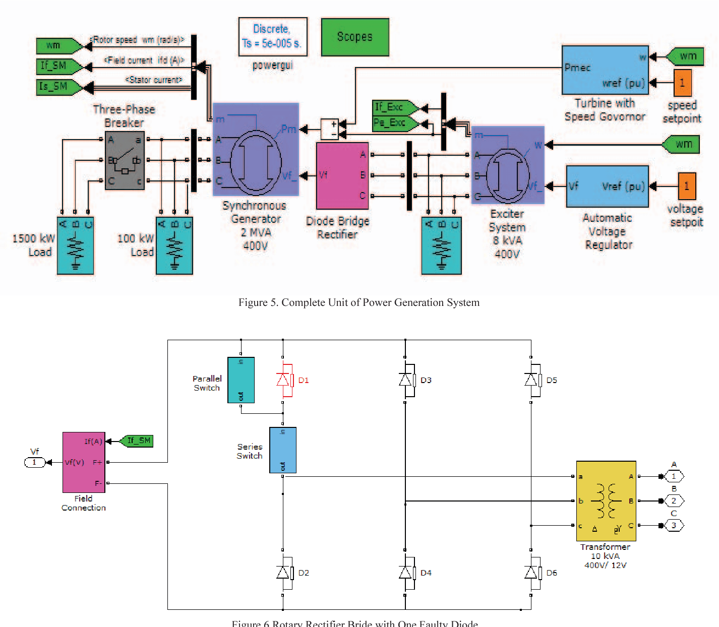hight resolution of complete unit of power generation system