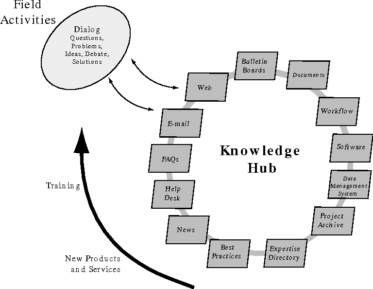 Figure 1 from The Road Ahead for Knowledge Management: An