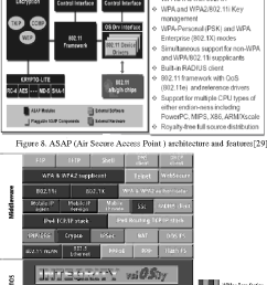 asap air secure access point architecture and features 29  [ 684 x 1220 Pixel ]