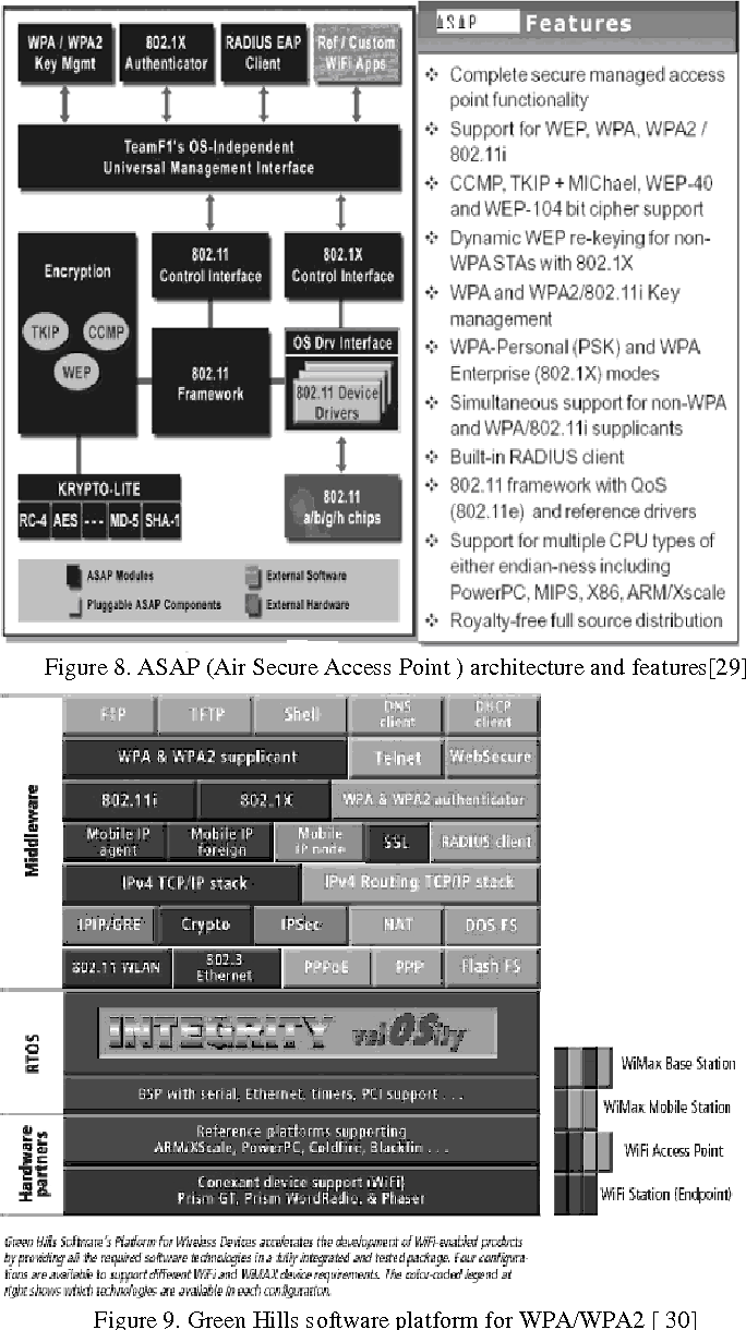 hight resolution of asap air secure access point architecture and features 29