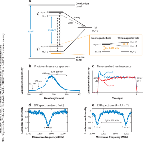 small resolution of figure 4 characteristics of the nitrogen vacancy nv center a