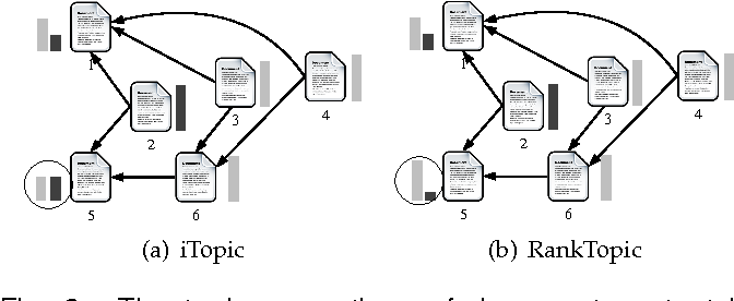 Figure 2 from LIMTopic: A Framework of Incorporating Link