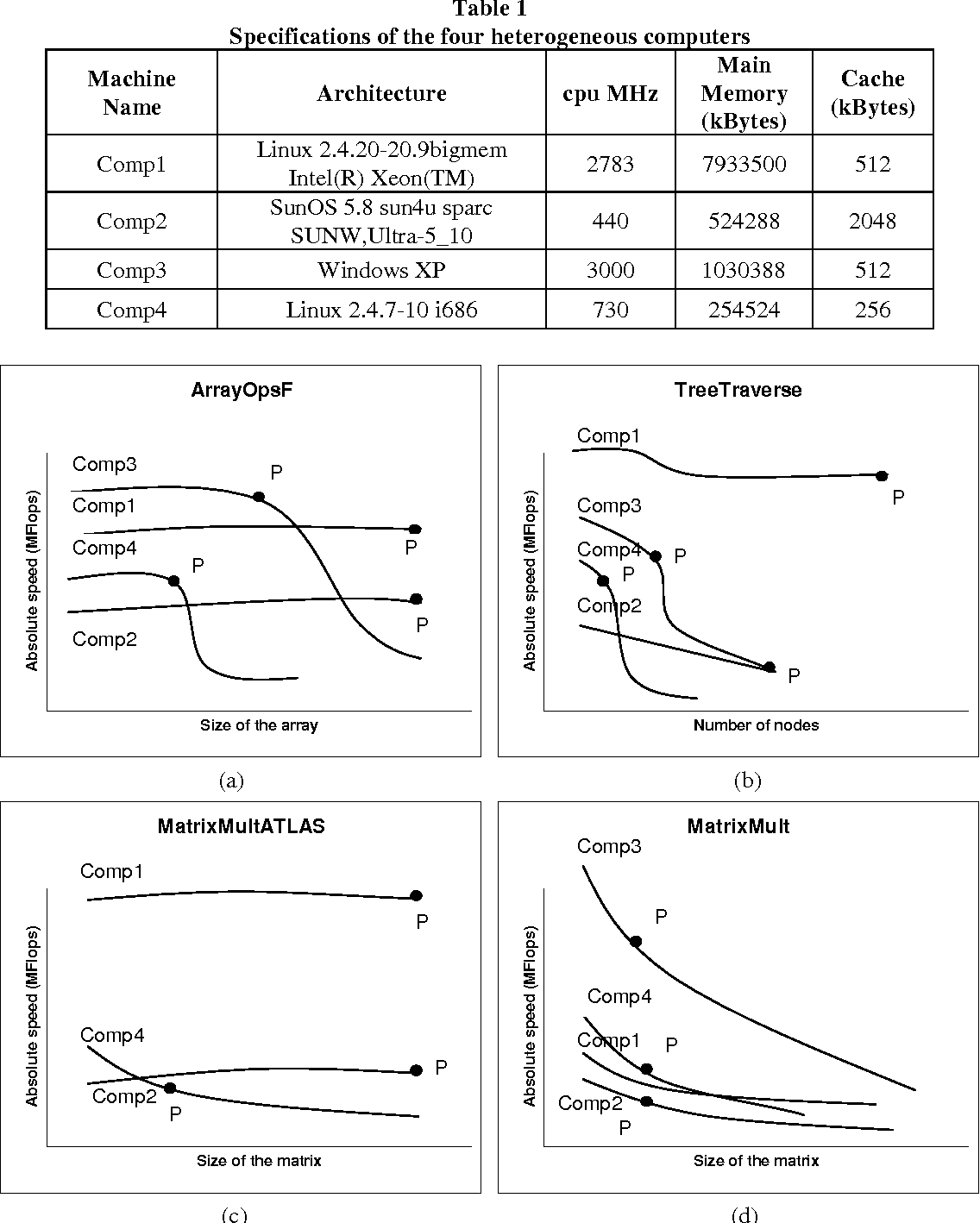 memory hierarchy diagram loggerhead turtle data partitioning for multiprocessors with