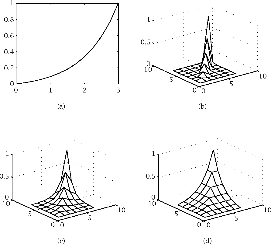 Figure 4.1 from Stochastic linearization of nonlinear