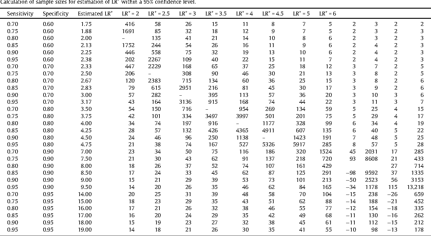 Table 3 from Sample size estimation in diagnostic test
