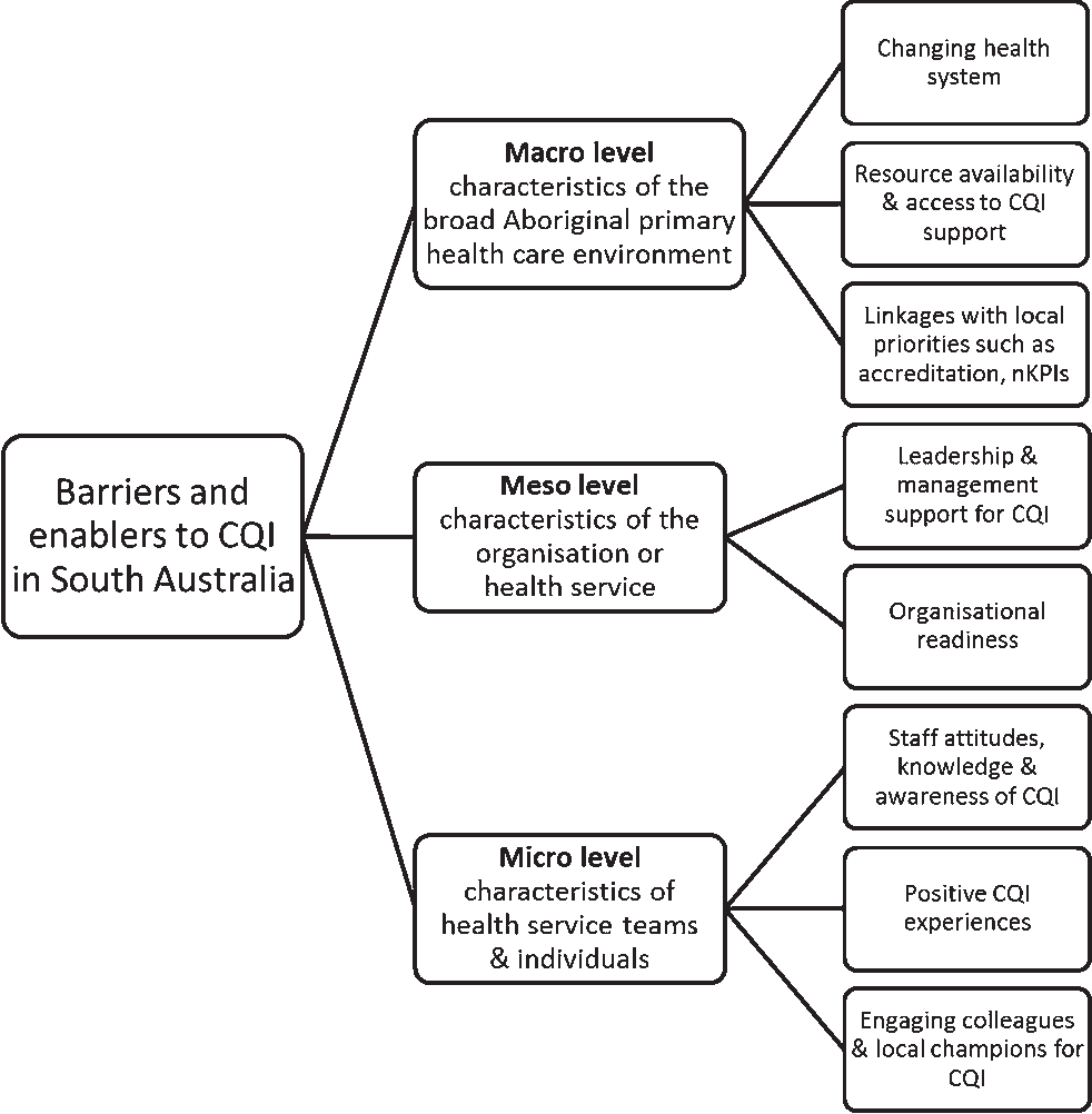 medium resolution of summary of practitioner perceived barriers and enablers to continuous quality improvement