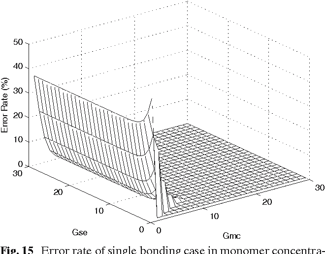 Figure 15 from Monomer Control for Error Tolerance in DNA