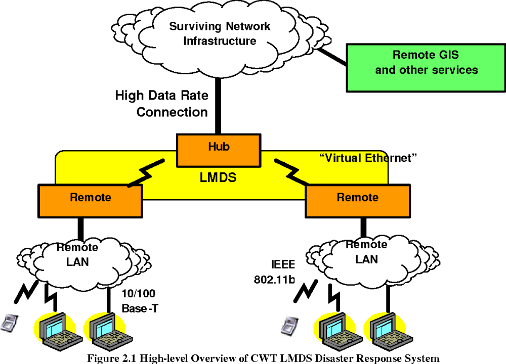 medium resolution of figure 2 1 high level overview of cwt lmds disaster response system