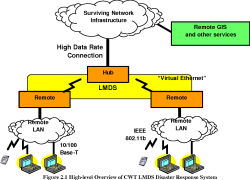 small resolution of figure 2 1 high level overview of cwt lmds disaster response system