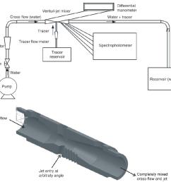 a schematic representation of experimental apparatus b defining [ 1054 x 874 Pixel ]