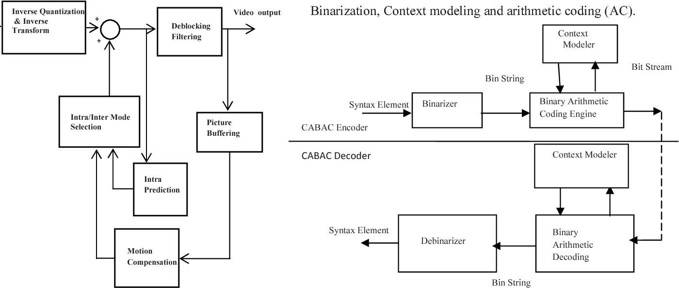 hight resolution of 2 block diagrams of cabac codec of h 264 avc fig
