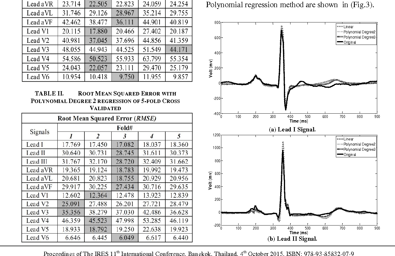 Table Ii From Deriving The 12 Lead Ecg From Easi