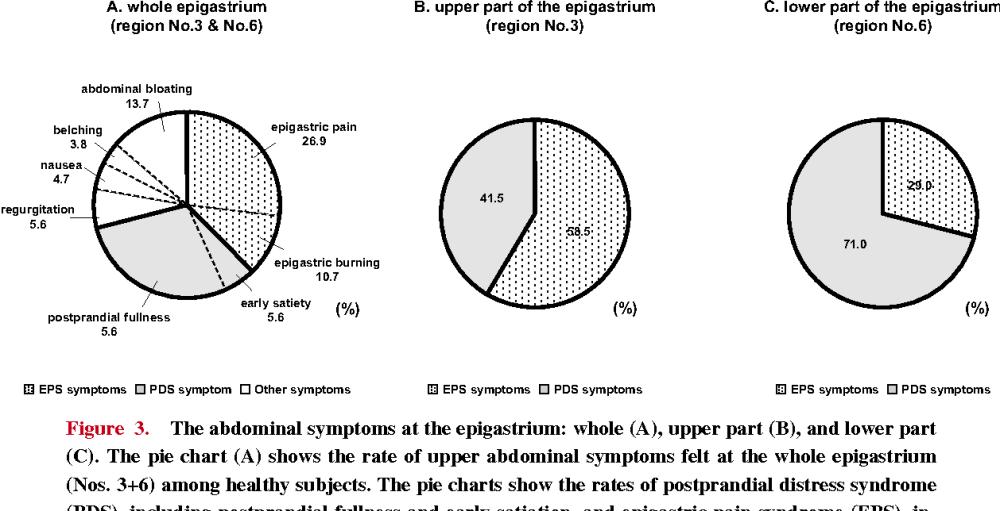 medium resolution of the abdominal symptoms at the epigastrium whole a upper