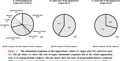 small resolution of the abdominal symptoms at the epigastrium whole a upper