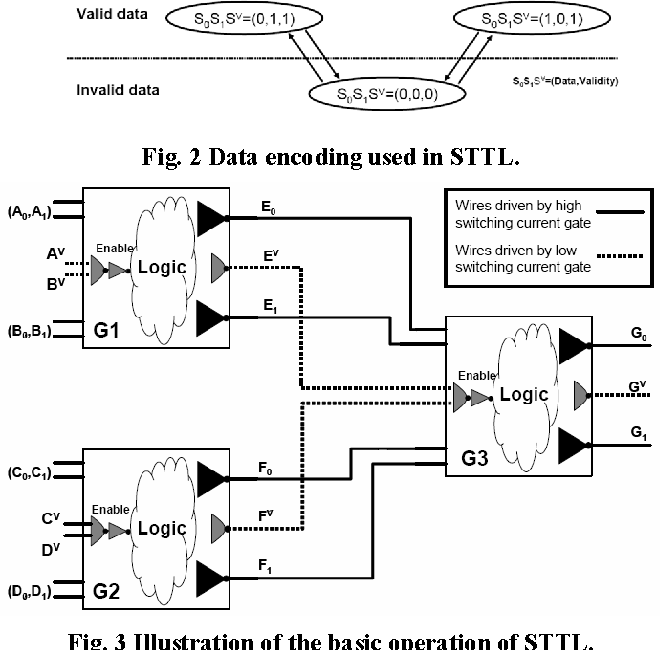 Figure 4 from Evaluating the robustness of secure triple
