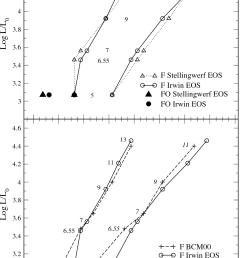 comparison in the hr diagram between nonlinear fundamental f  [ 1034 x 1548 Pixel ]