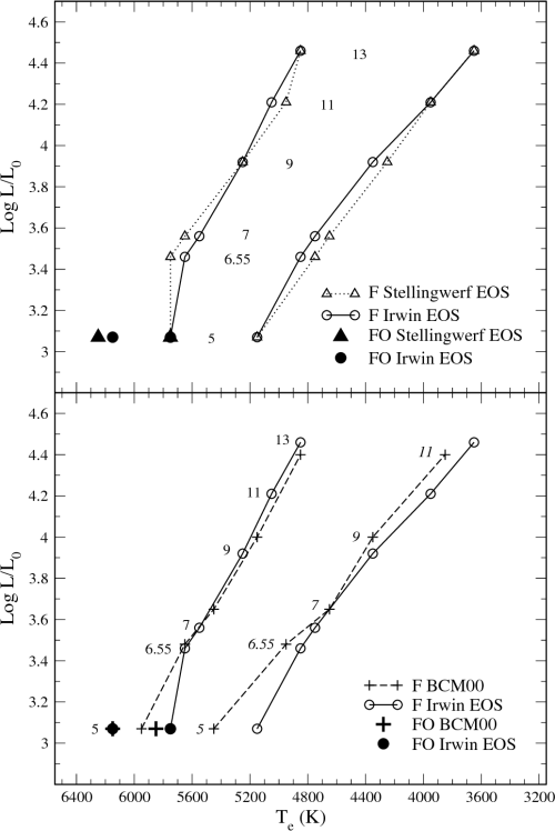 small resolution of comparison in the hr diagram between nonlinear fundamental f