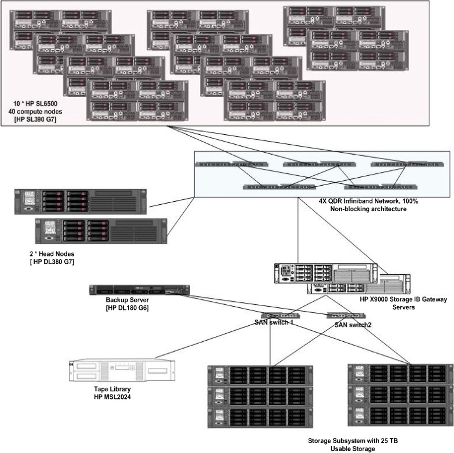 medium resolution of 8 schematic diagram of the cluster used to implement the proposed blast application