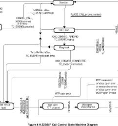 figure 4 h 323 sip call control state machine diagram [ 1072 x 740 Pixel ]