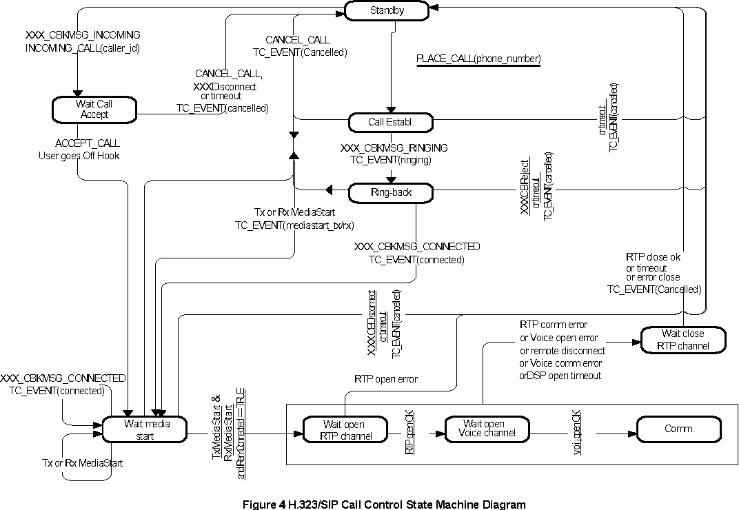 hight resolution of figure 4 h 323 sip call control state machine diagram