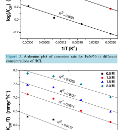 transition state plot for the corrosion of fe6956 as a function of hcl [ 770 x 1380 Pixel ]