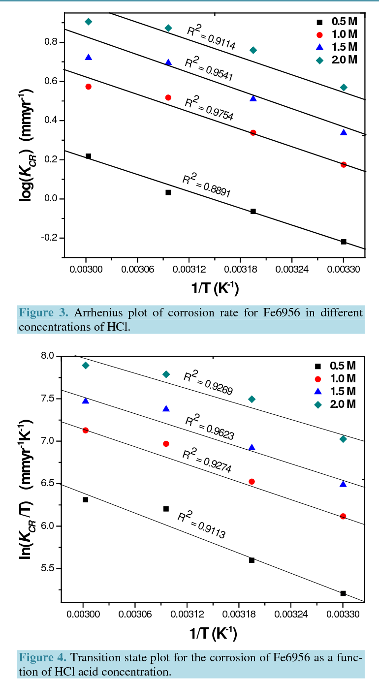 medium resolution of transition state plot for the corrosion of fe6956 as a function of hcl