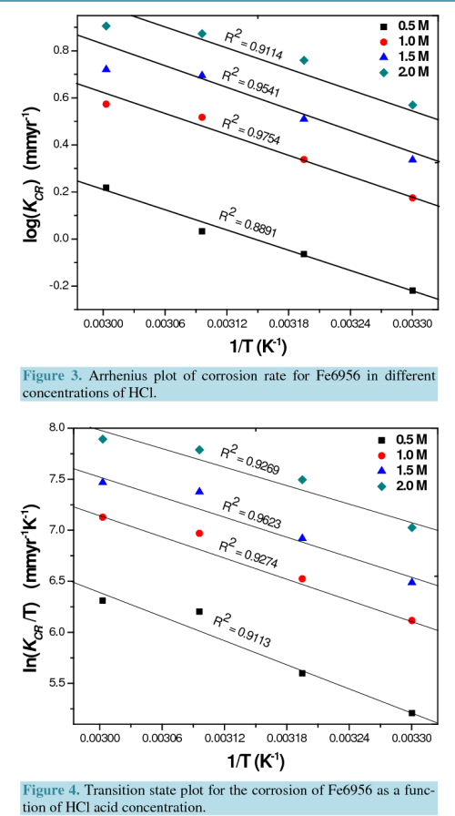small resolution of transition state plot for the corrosion of fe6956 as a function of hcl
