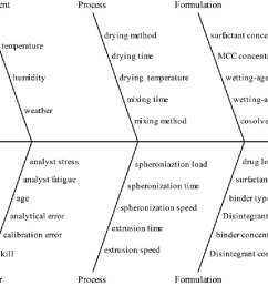 fishbone diagram illustrating factors that may have impact on the critical quality attribute [ 1170 x 794 Pixel ]