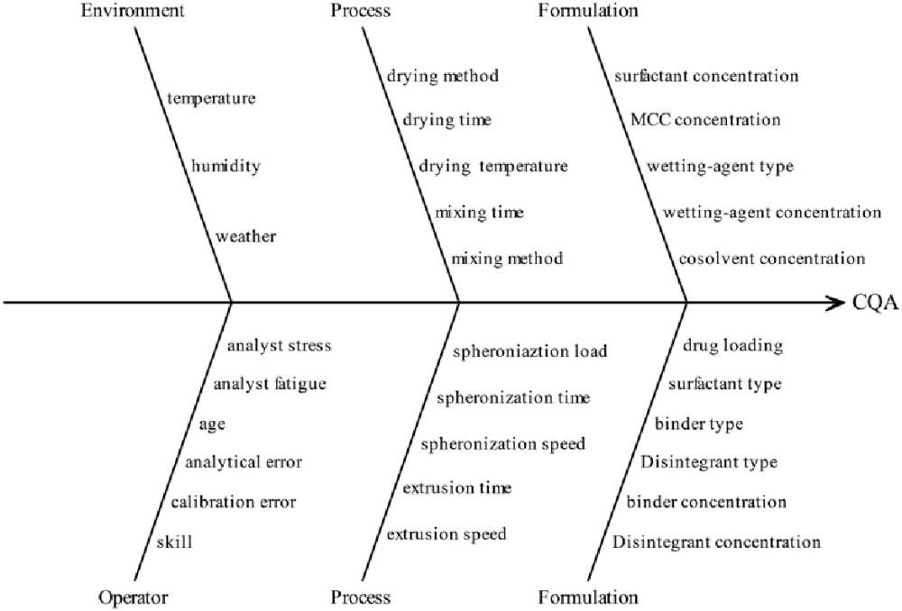 medium resolution of fishbone diagram illustrating factors that may have impact on the critical quality attribute