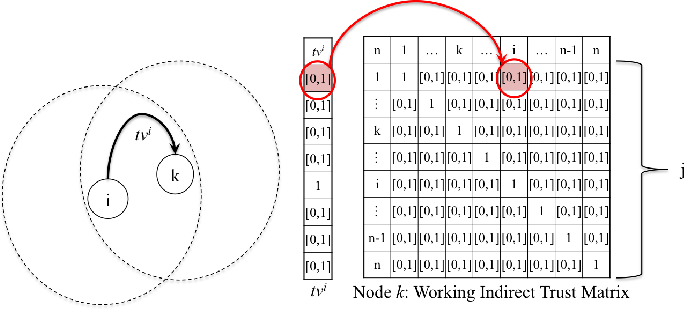 Figure 1 from Trust metric integration in resource