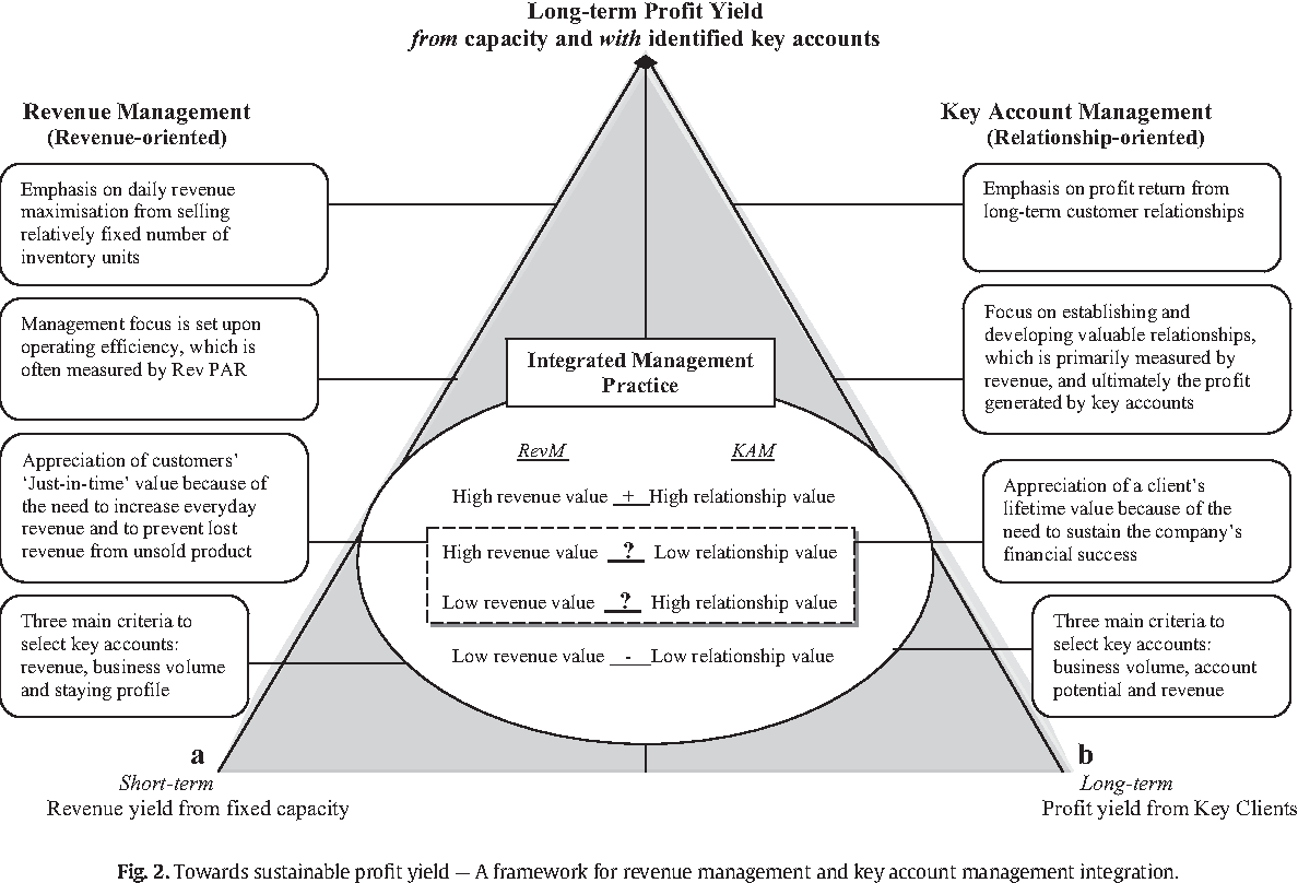 Figure 2 from A framework for key account management and