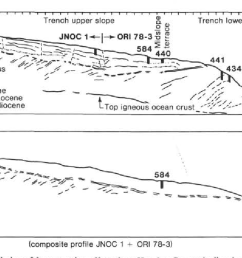 schematic diagram showing evolution of forearc region off northern honshu composite line [ 1418 x 666 Pixel ]
