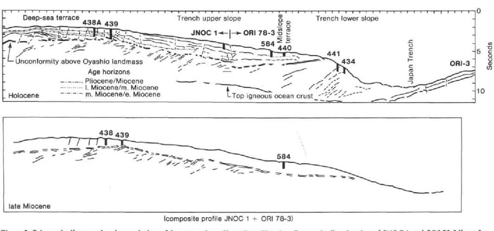 medium resolution of schematic diagram showing evolution of forearc region off northern honshu composite line