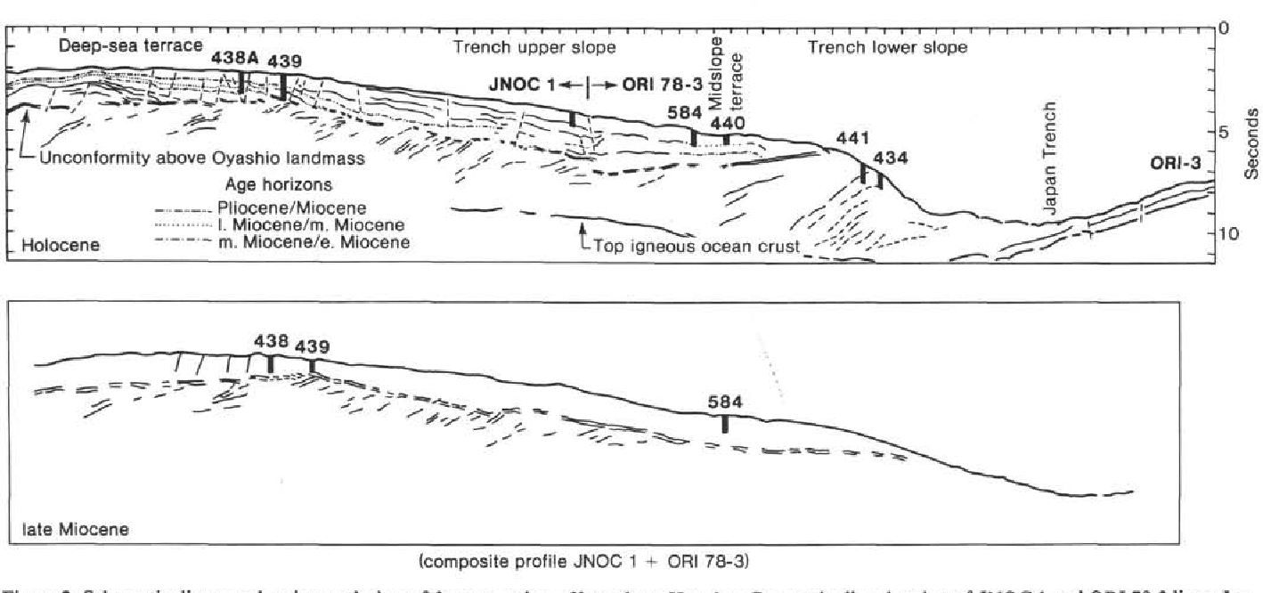 hight resolution of schematic diagram showing evolution of forearc region off northern honshu composite line