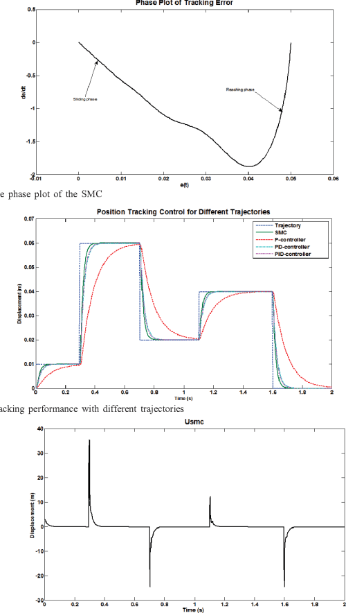 small resolution of 6 the phase plot of the smc