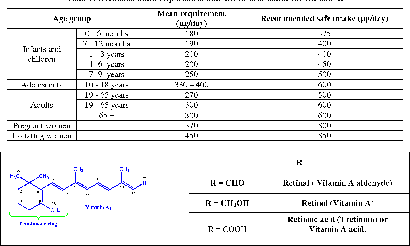 Table 3 From The Comprehensive Review On Fat Soluble