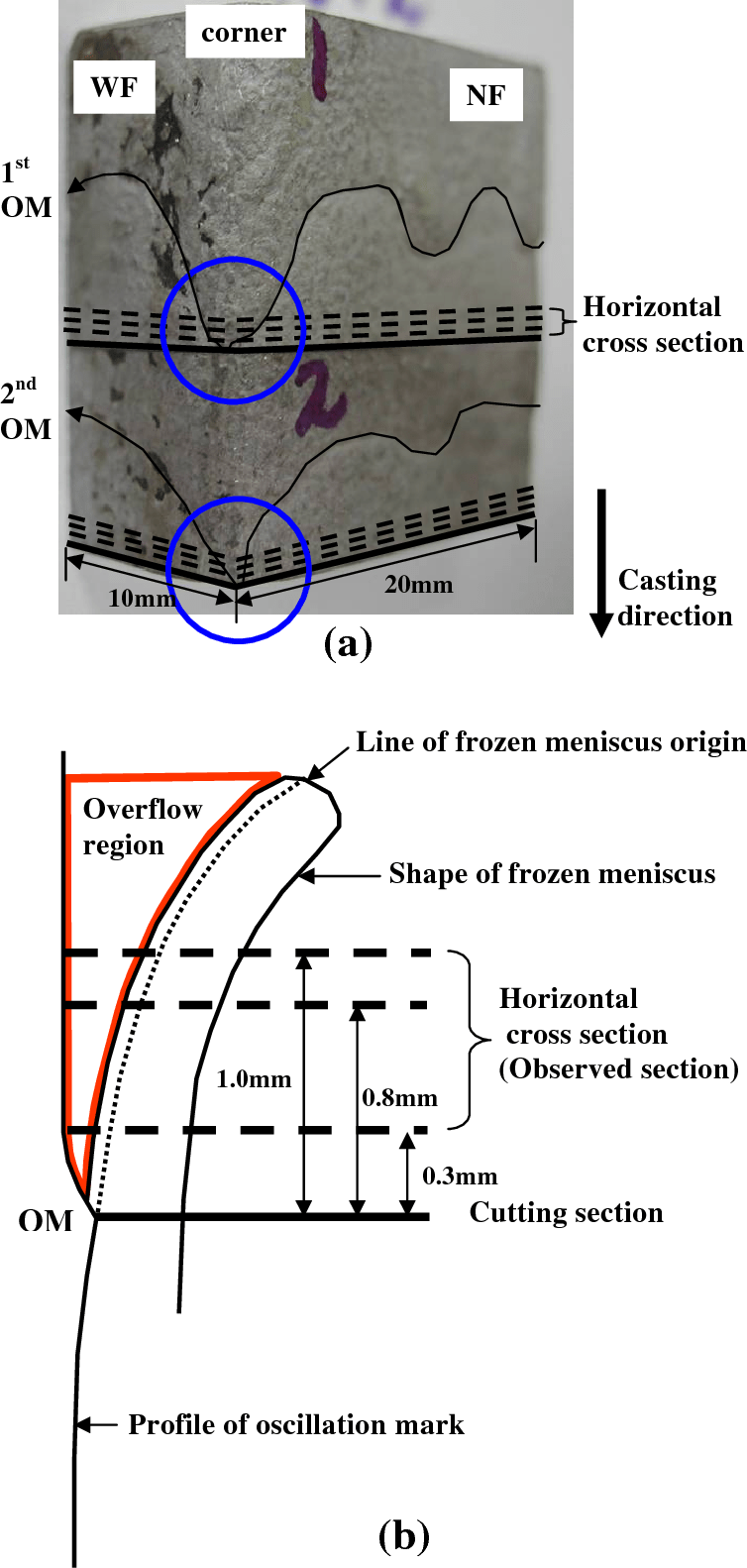 hight resolution of figure 2 from microstructure near corners of continuous cast steel corner cast diagram