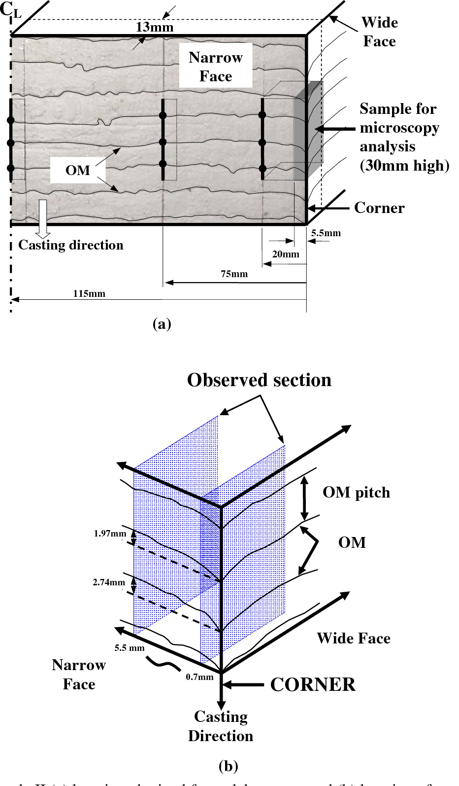 medium resolution of figure 3 sample ii a location obtained from slab corners and b