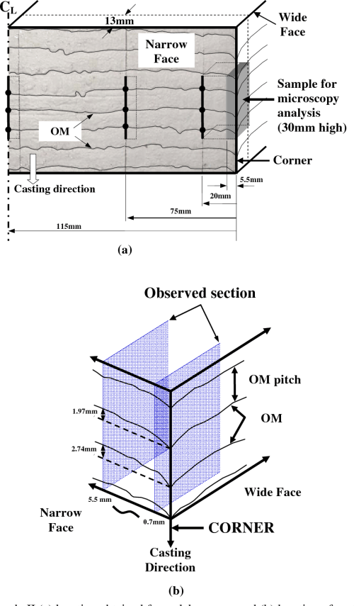 small resolution of figure 3 sample ii a location obtained from slab corners and b