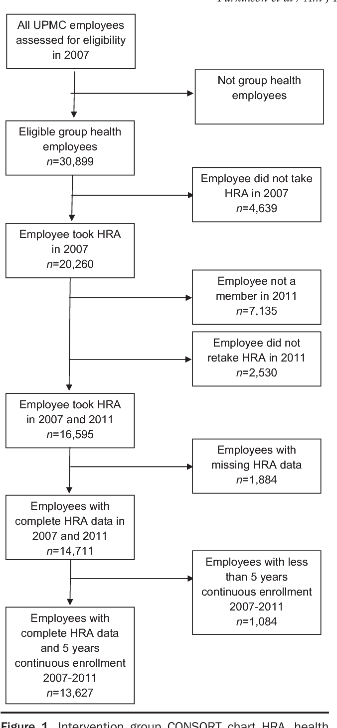 Figure 1 From Upmc Myhealth Managing The Health And Costs